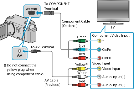 HD HARD DISK CAMERA GZ-HD520 Detailed User Guide | JVC