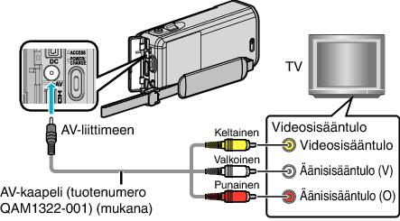 kytkeä video kamera PC
